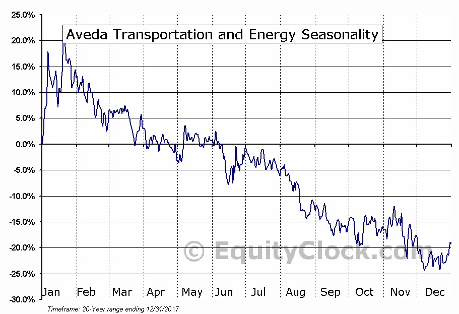 Aveda Transportation and Energy (TSXV:AVE) Seasonal Chart