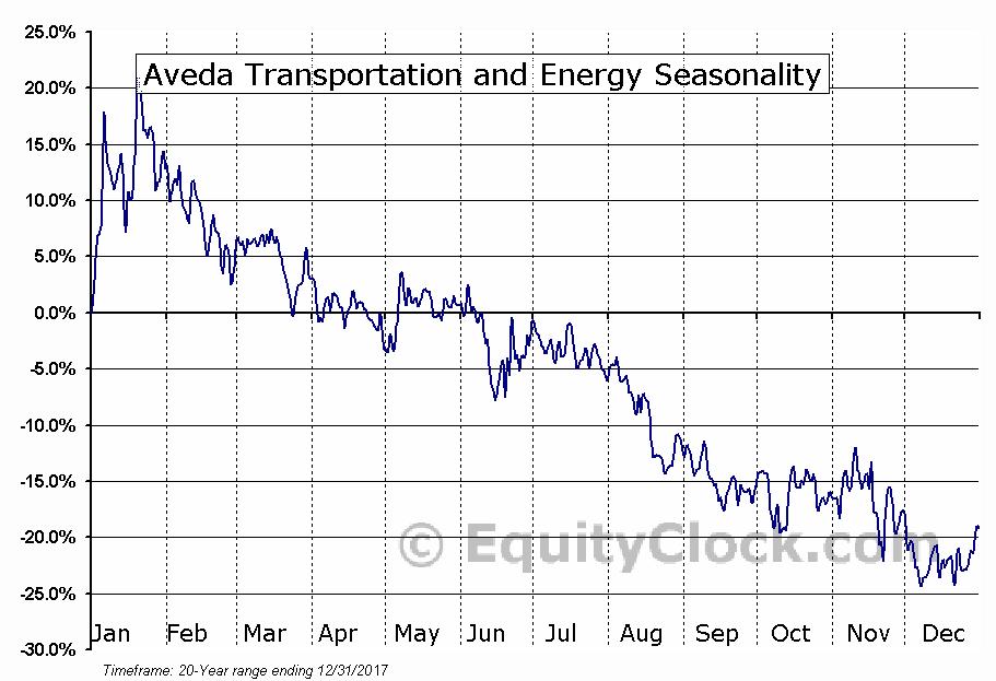 Aveda Transportation and Energy (TSXV:AVE) Seasonal Chart