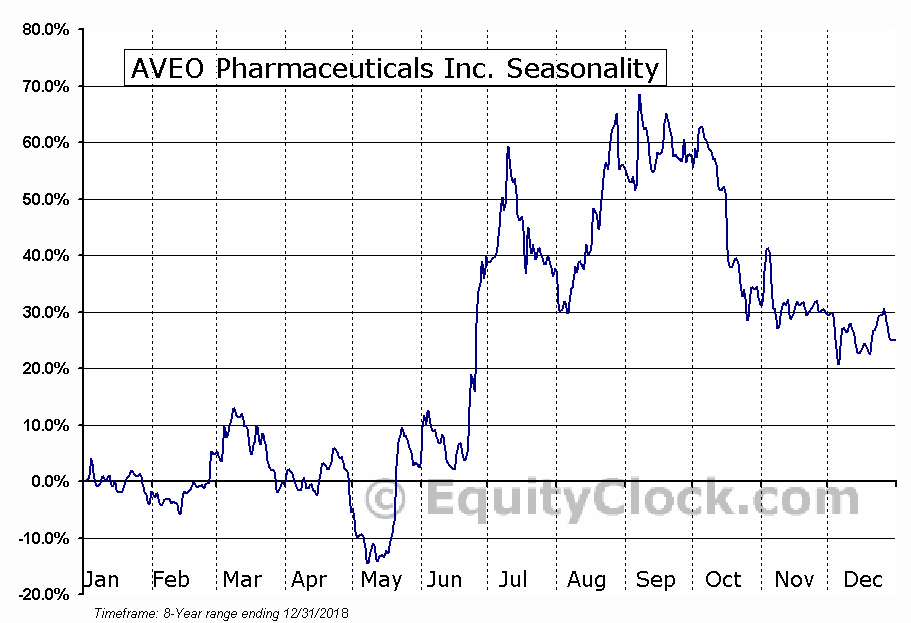 AVEO Pharmaceuticals Inc. (NASD:AVEO) Seasonal Chart