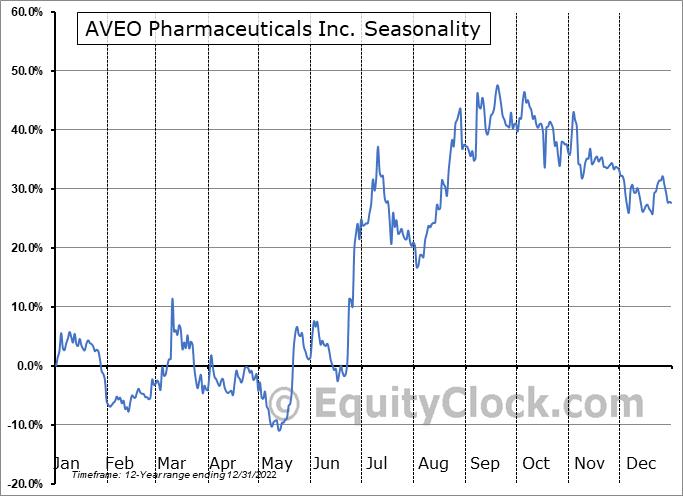 AVEO Pharmaceuticals Inc. (NASD:AVEO) Seasonal Chart