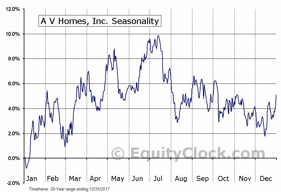 A V Homes, Inc. (NASD:AVHI) Seasonal Chart