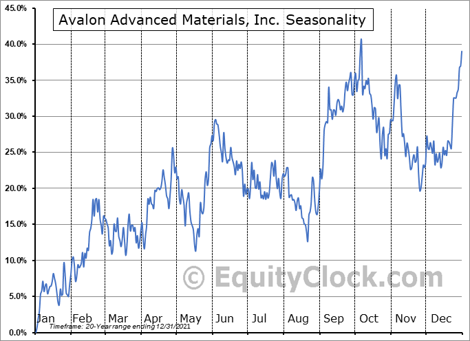 Avalon Advanced Materials, Inc. (TSE:AVL.TO) Seasonal Chart