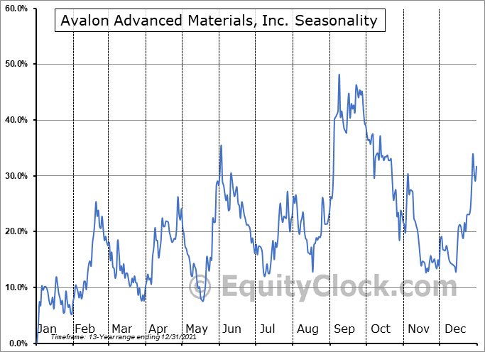 Avalon Advanced Materials, Inc. (OTCMKT:AVLNF) Seasonal Chart