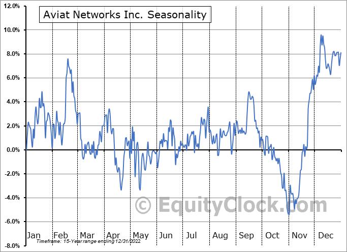 Aviat Networks Inc. (NASD:AVNW) Seasonal Chart