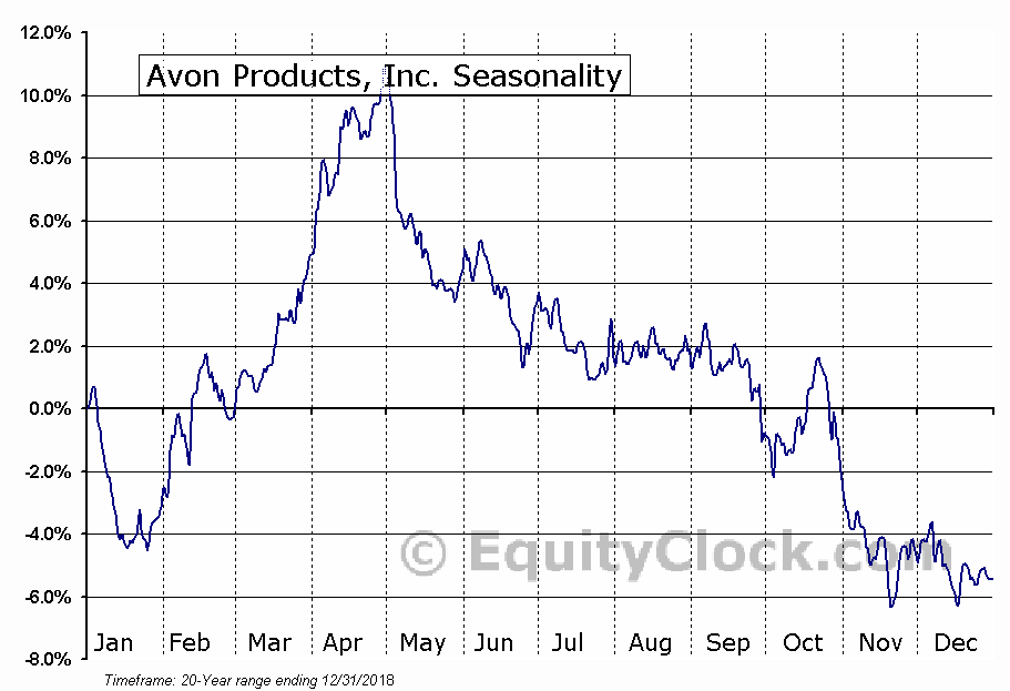 Avon Products, Inc. (NYSE:AVP) Seasonal Chart
