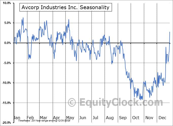 Avcorp Industries, Inc. (TSE:AVP) Seasonal Chart