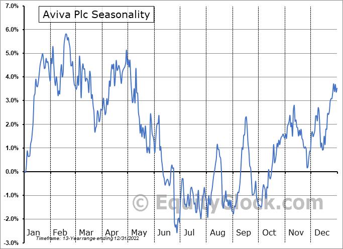 Aviva Plc (OTCMKT:AVVIY) Seasonal Chart