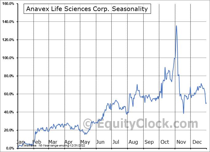 Anavex Life Sciences Corp. (NASD:AVXL) Seasonal Chart