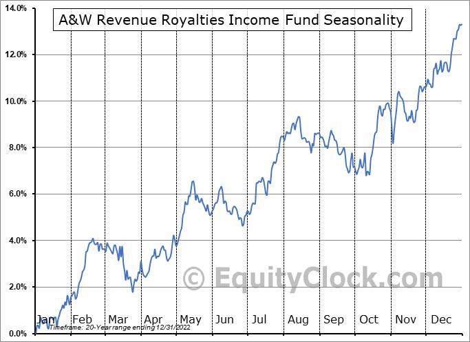 A&W Revenue Royalties Income Fund (TSE:AW/UN.TO) Seasonal Chart