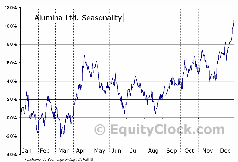 Alumina Ltd. (OTCMKT:AWCMY) Seasonal Chart