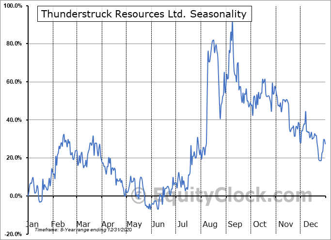 Thunderstruck Resources Ltd. (TSXV:AWE.V) Seasonal Chart