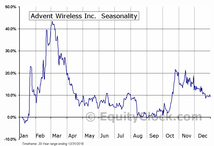 Advent Wireless Inc. (TSXV:AWI) Seasonal Chart