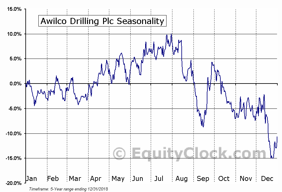 Awilco Drilling Plc (OTCMKT:AWLCF) Seasonal Chart