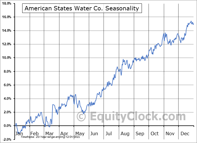 American States Water Co. (NYSE:AWR) Seasonal Chart
