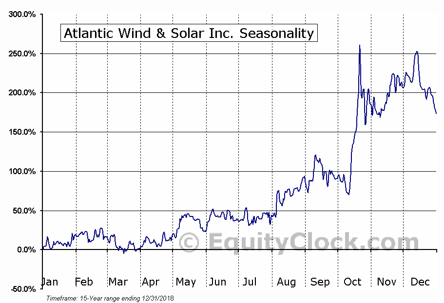 Atlantic Wind & Solar Inc. (OTCMKT:AWSL) Seasonal Chart