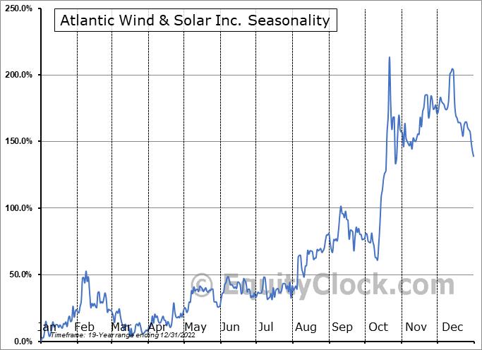 Atlantic Wind & Solar Inc. (OTCMKT:AWSL) Seasonal Chart