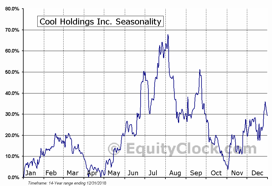 Cool Holdings Inc. (NASD:AWSM) Seasonal Chart