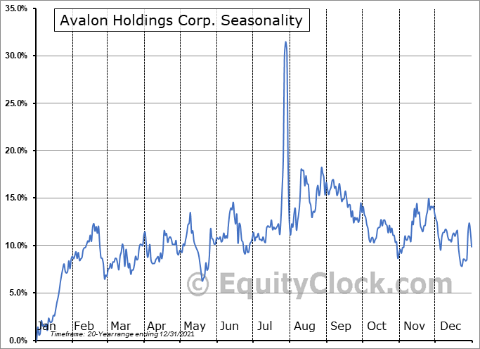 Avalon Holdings Corp. (AMEX:AWX) Seasonal Chart