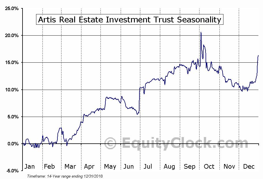 Artis REIT (TSE:AX-UN) Seasonal Chart