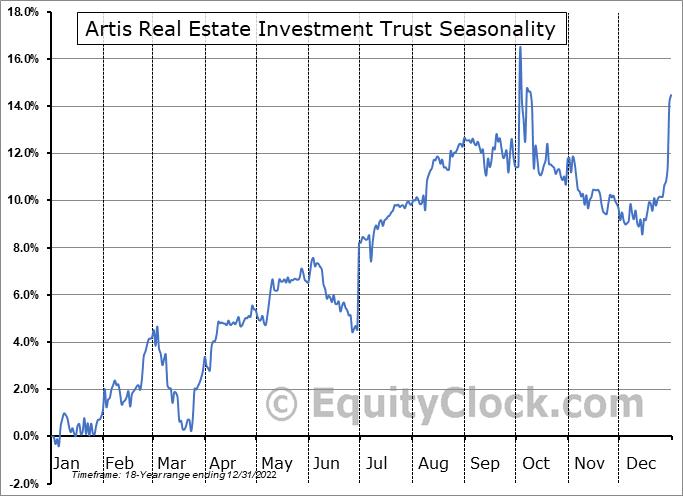 Artis Real Estate Investment Trust (TSE:AX/UN.TO) Seasonal Chart