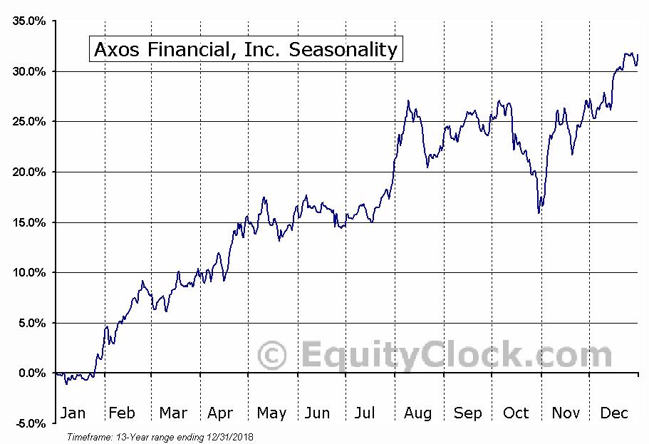 Axos Financial, Inc. (NYSE:AX) Seasonal Chart