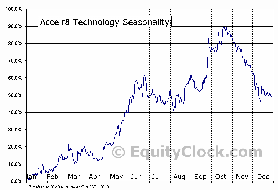 Accelr8 Technology (NASD:AXDX) Seasonal Chart