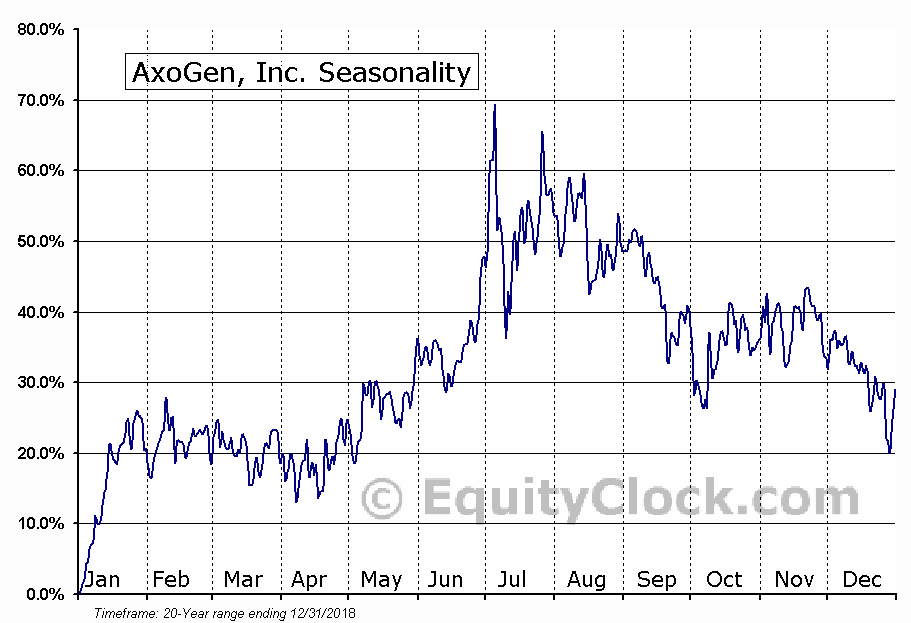 AxoGen, Inc. (NASD:AXGN) Seasonal Chart