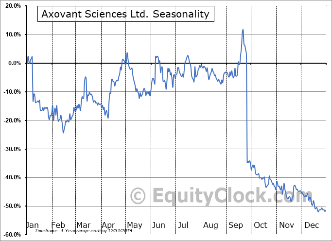 Axovant Sciences Ltd. (NASD:AXGT) Seasonal Chart