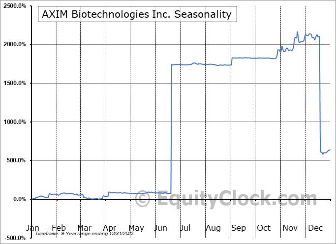 AXIM Biotechnologies Inc. (OTCMKT:AXIM) Seasonal Chart