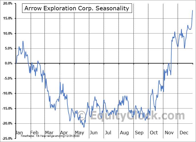 Arrow Exploration Corp. (TSXV:AXL.V) Seasonal Chart
