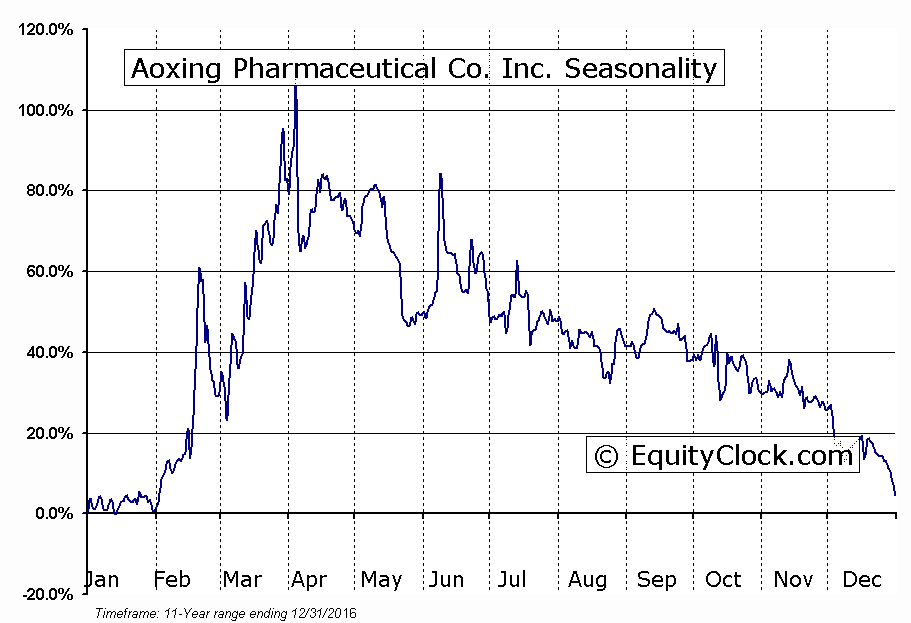 Aoxing Pharmaceutical Co. Inc. (AMEX:AXN) Seasonal Chart