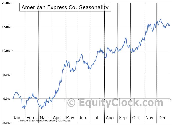 American Express Co. (NYSE:AXP) Seasonal Chart