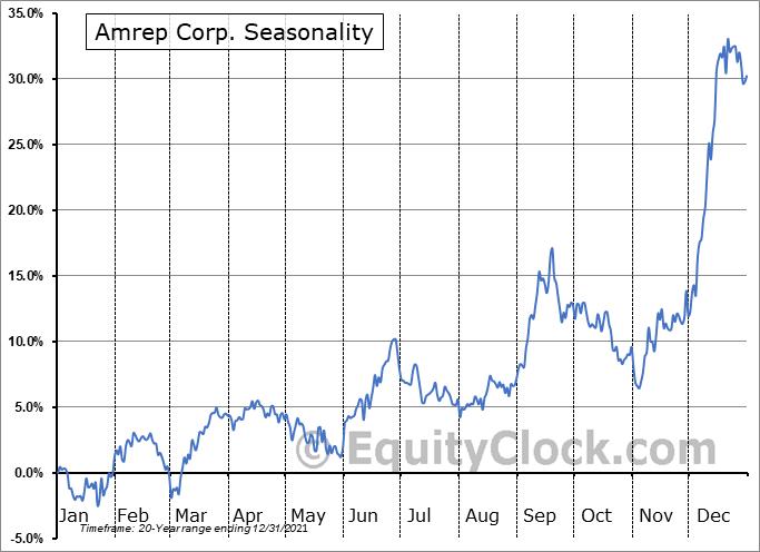 Amrep Corp. (NYSE:AXR) Seasonal Chart