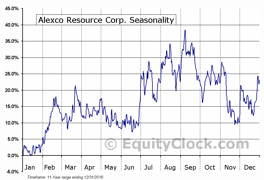 Alexco Resource Corp. (AMEX:AXU) Seasonal Chart