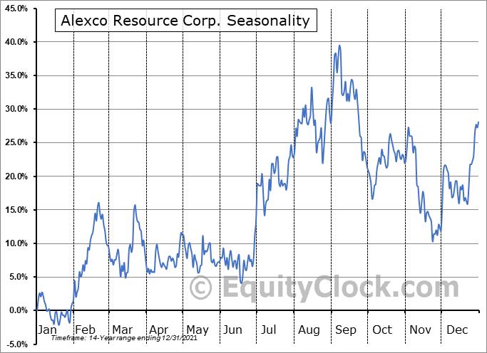Alexco Resource Corp. (AMEX:AXU) Seasonal Chart