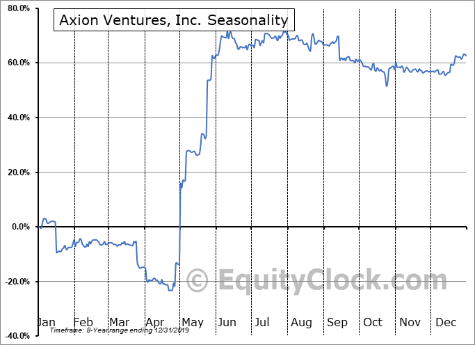 Axion Ventures, Inc. (TSXV:AXV.V) Seasonal Chart
