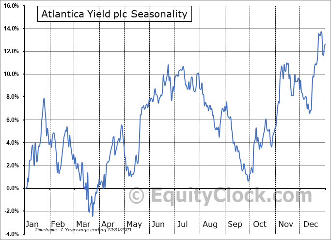 Atlantica Yield plc (NASD:AY) Seasonal Chart