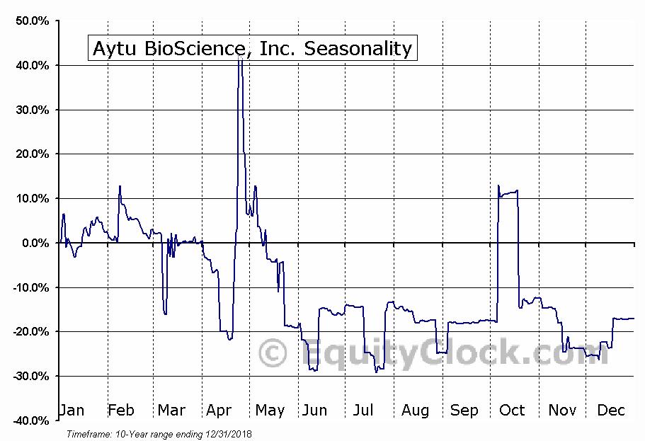 Aytu BioScience, Inc. (NASD:AYTU) Seasonal Chart