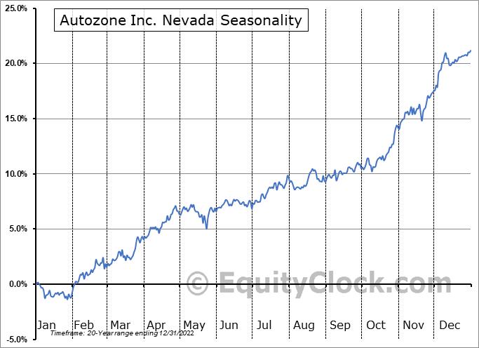 Autozone Inc. Nevada (NYSE:AZO) Seasonal Chart