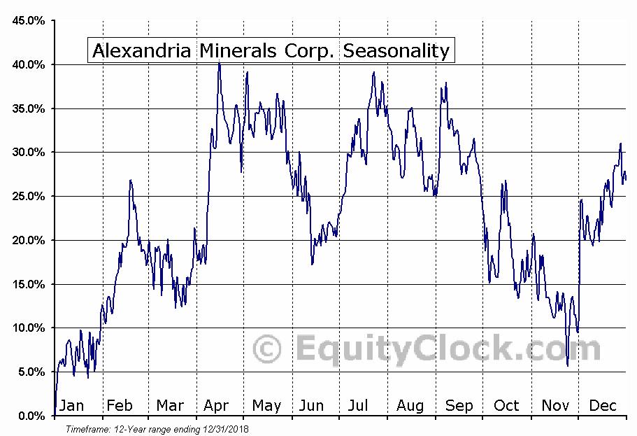 Alexandria Minerals Corp. (TSXV:AZX) Seasonal Chart