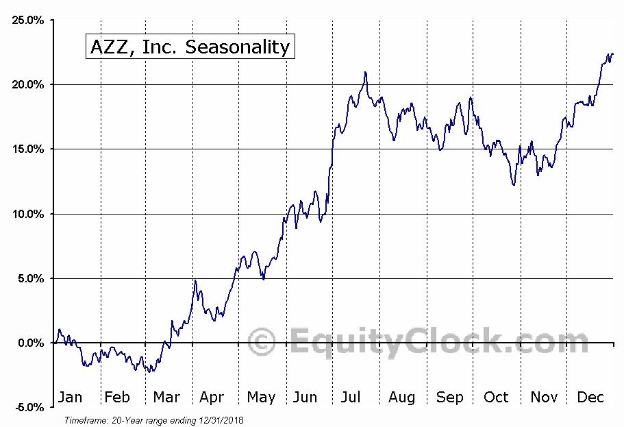 AZZ, Inc. (NYSE:AZZ) Seasonal Chart