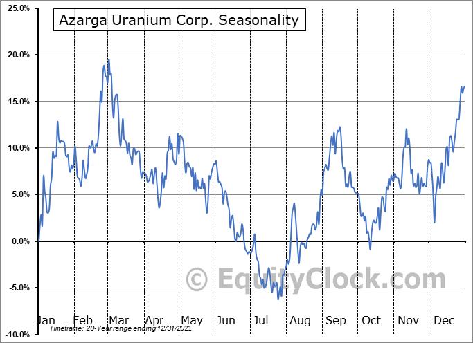 Azarga Uranium Corp. (TSE:AZZ.TO) Seasonal Chart