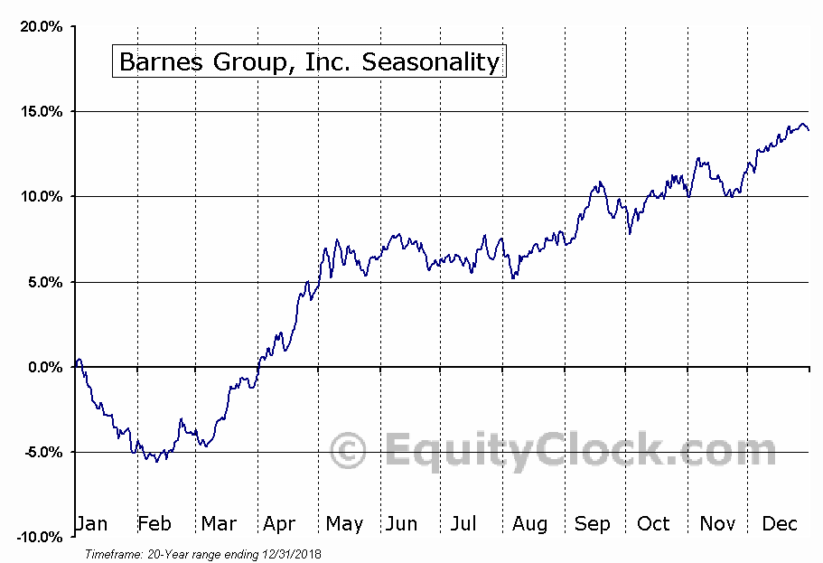 Barnes Group, Inc. (NYSE:B) Seasonal Chart