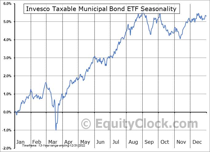 Invesco Taxable Municipal Bond ETF (NYSE:BAB) Seasonal Chart