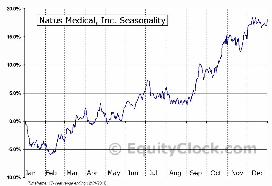 Natus Medical, Inc. (NASD:BABY) Seasonal Chart