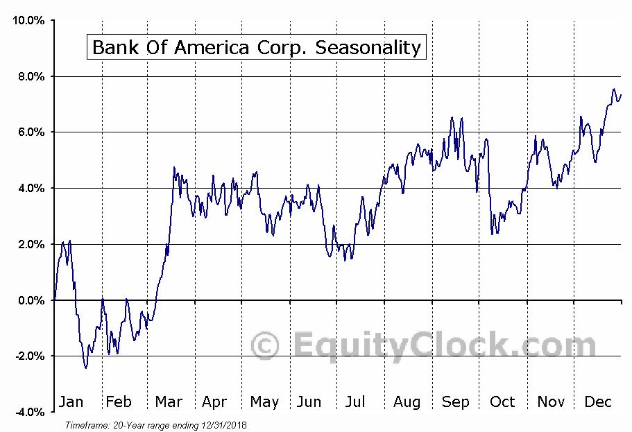 Bank Of America Corp. (NYSE:BAC) Seasonal Chart