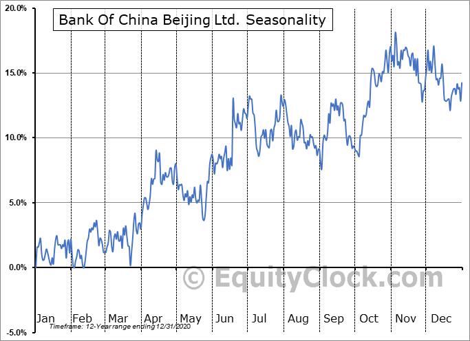 Bank Of China Beijing Ltd. (OTCMKT:BACHF) Seasonal Chart