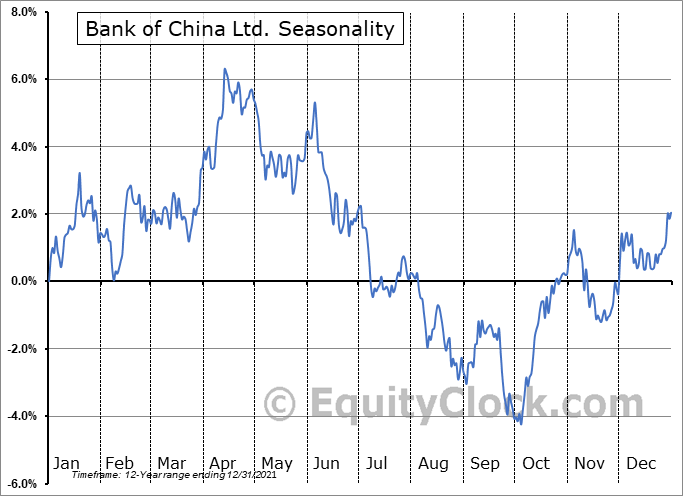 Bank of China Ltd. (OTCMKT:BACHY) Seasonal Chart