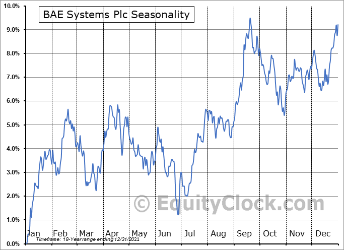 BAE Systems Plc (OTCMKT:BAESY) Seasonal Chart