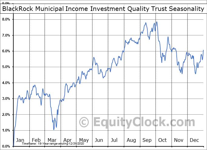 BlackRock Municipal Income Investment Quality Trust (NYSE:BAF) Seasonal Chart